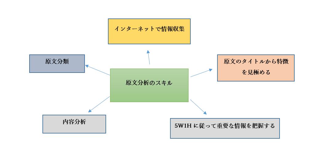原文分析のスキル